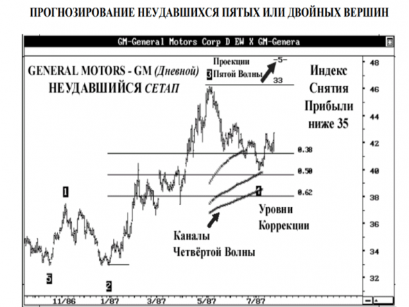 Download Advanced Get Applying Technical Analysis Russian Forex Book