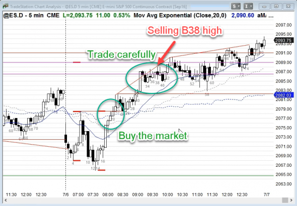 Download Al Brooks A Month of Great Trades, May 2009 Forex Course