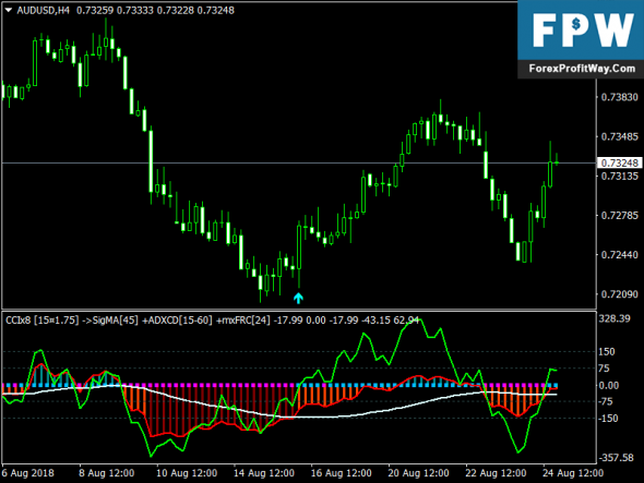 Download Gatget Forex Signals Indicator For Mt4