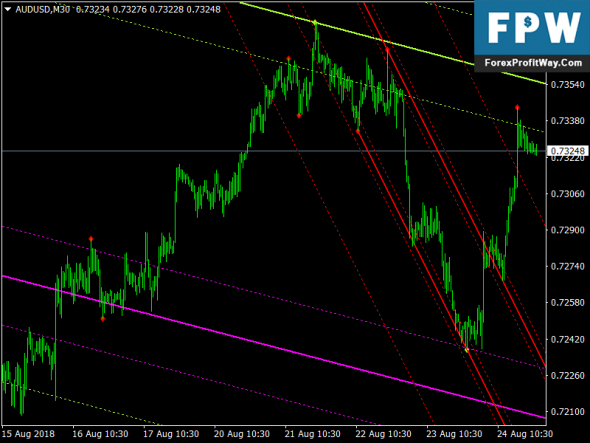 Download Auto Trend Lines & Channels Free Forex Mt4 Indicator