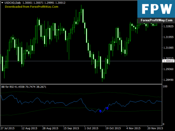 Download BBands for RSI Free Forex Indicators That Work