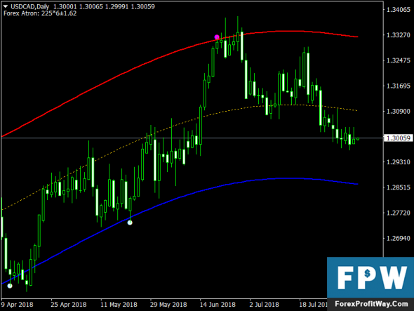 Free Download Forex Atron Metatrader 4 Indicators