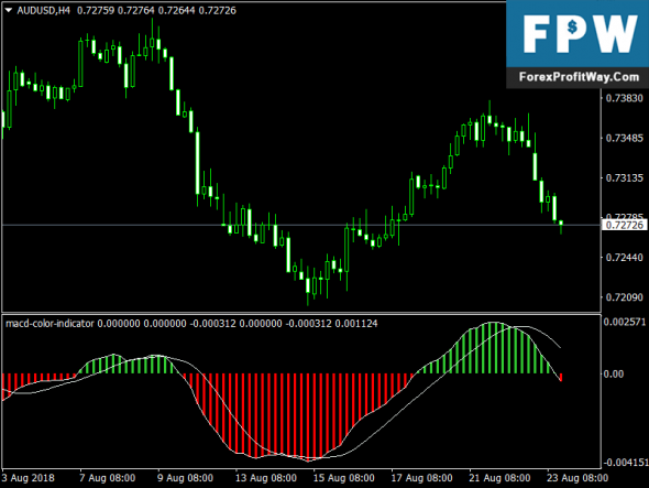 Download MACD Indicator with Two Lines for MT4 - Forex Education