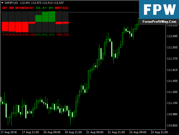 Download Speed Candles Forex Mt4 Indicator