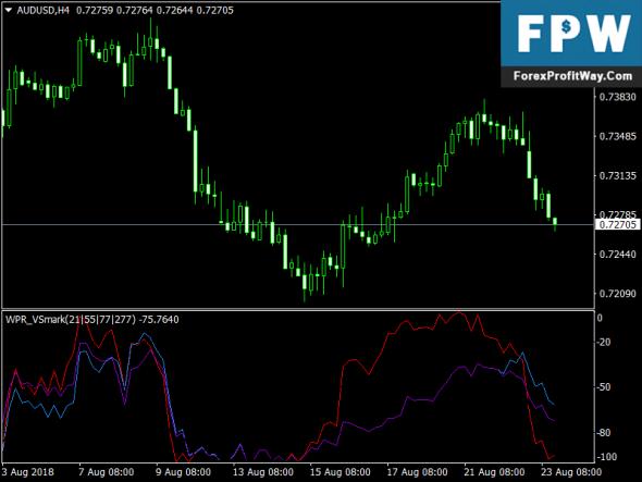Download VSmark Free Forex Mt4 Indicator