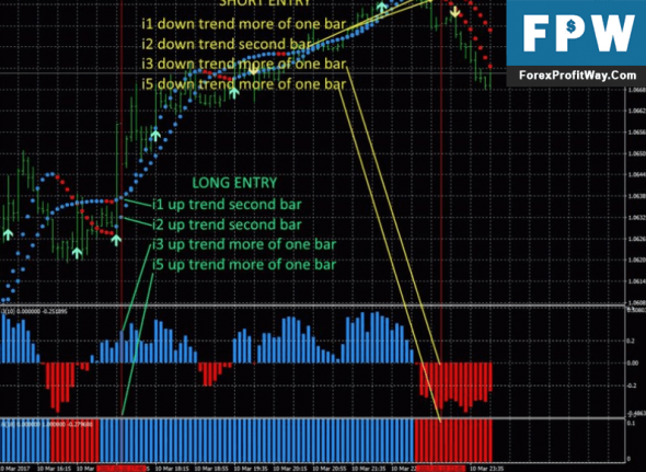 Download 5 minute Best Forex Scalping System With Alerts