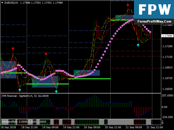 Download Intraday Breakout Free Forex Trading System
