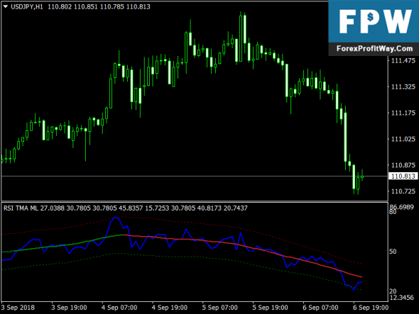 Download RSI TMA Forex Trend Following Indicator For Mt4