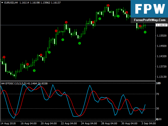 Download DTOSC Scalping Free Mt4 Trading Indicator