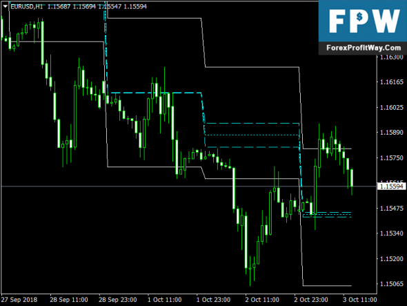 Download ACD Pivot Points Free Mt4 Forex Indicator