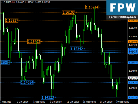 Download Brooky PSAR Levels Free Forex Indicator For Mt4