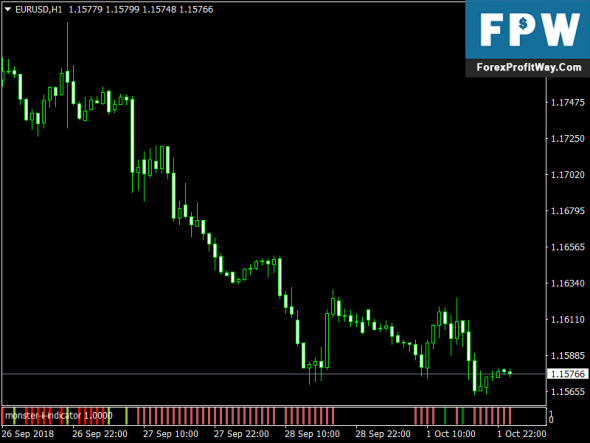 Download Monster Free Forex Mt4 Indicator