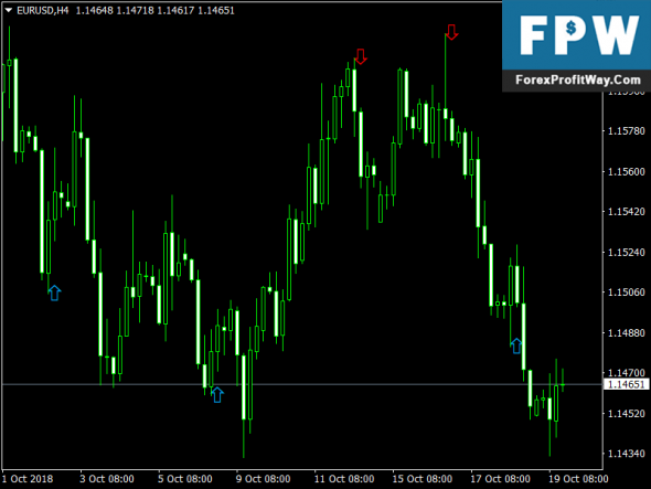 Download Reversal Forex Mt4 Indicator