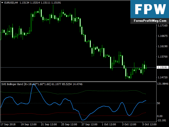 Download SVE Bollinger Band Free Forex Mt4 Indicator