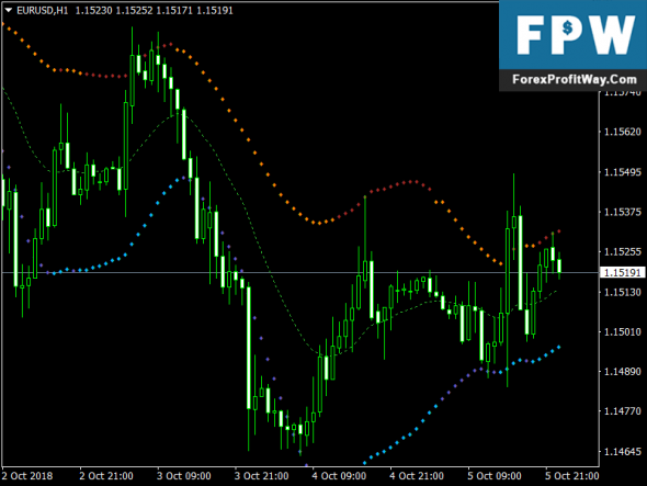 Download Ultimate MTF Free Forex MT4 Indicator