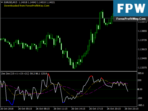 Free Download Mt4 Forex Zee Alert Indicator