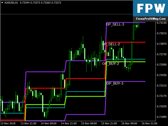 Download Camarilla Exchange Forex Mt4 Indicator