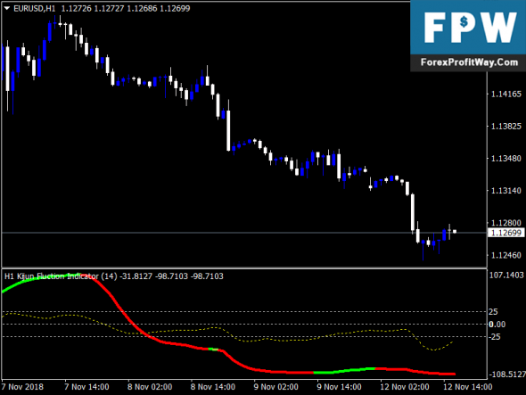 Free Download Kijun Fluction Forex Mt4 Indicator