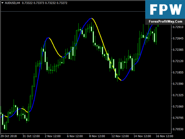 Download Super Scalper Forex Mt4 Indicator