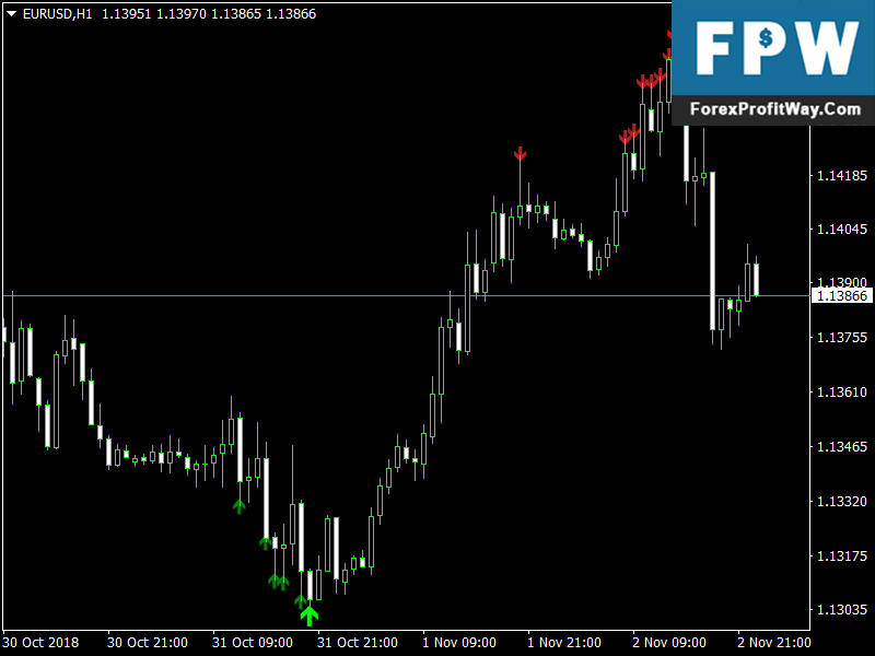 Zigzag pointer forex indicator