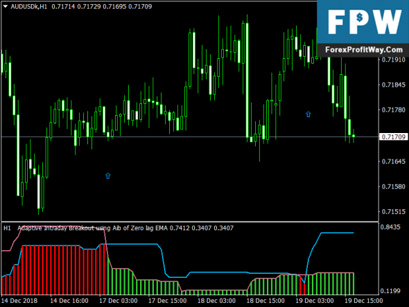 Download Adaptive Intraday Breakout Forex Mt4 Indicator