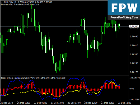 Download Free Forex Forbi Momentum Indicator For Mt4