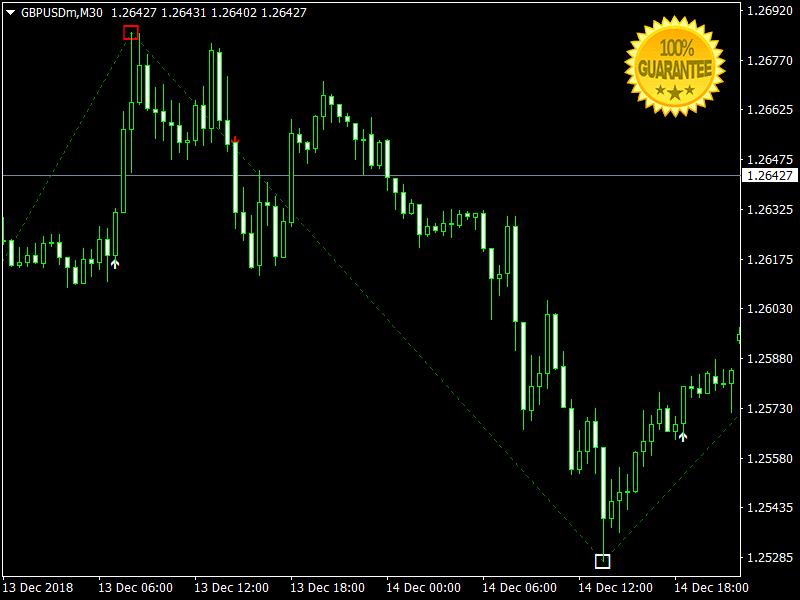 Download TakeTank Swing And Scalping +Pips Forex Indicator Mt4