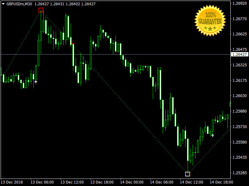Forex Indicator Mt4