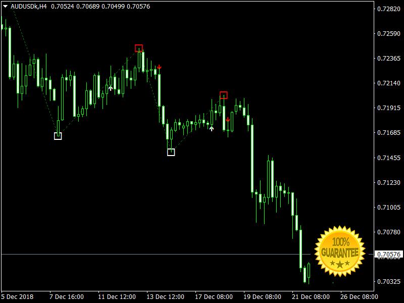 Indicator Mt4