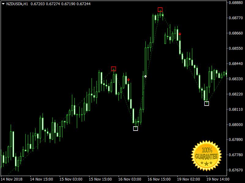 Download TakeTank Swing And Scalping +Pips Forex Indicator Mt4 l