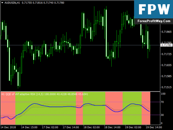 Download Adaptive Alerts Arrows Free Forex Indicator Mt4