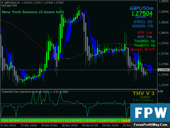 Download Cobra Scalping Forex Trading System For Mt4
