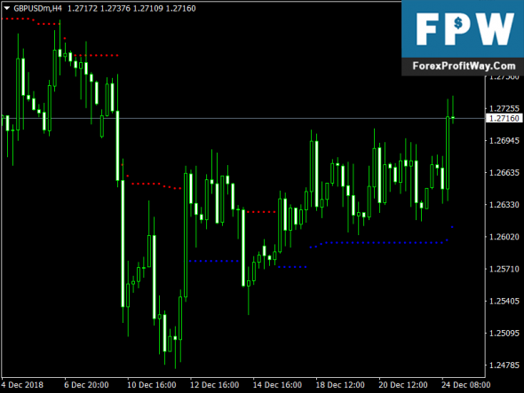 Download Sniper Stop Free Forex Indicator