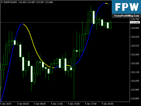 Download Fast Power Scalper Free Forex Indicator