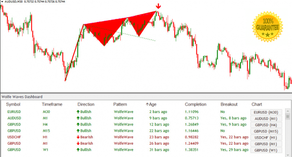 Download Wolfe Wave Dashboard Best Profitable Forex Indicator