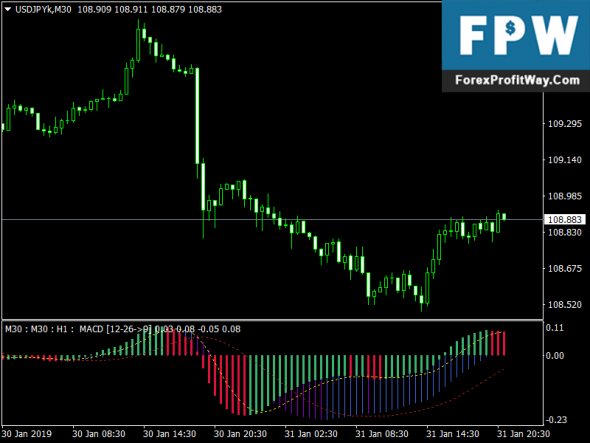 Download MACD NRP Free Forex Indicator For mt4