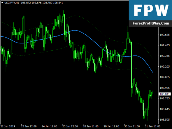 Download T3 Bands MTF Alerts Free Forex Mt4 Indicator