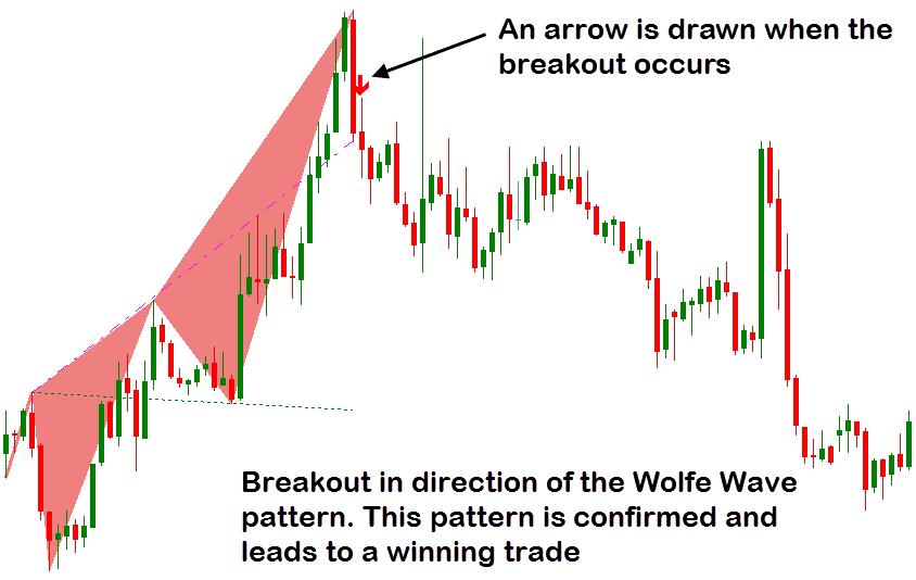 arrown drawn at indicator
