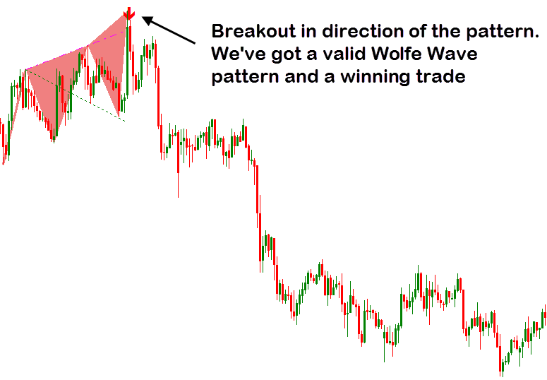 breakout in direction of the pattern