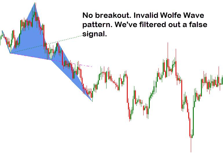 Wolfe Wave Dashboard Indicator