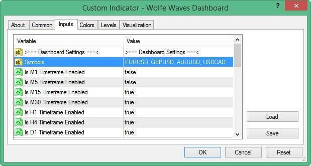 customize wolfe waves dashboard