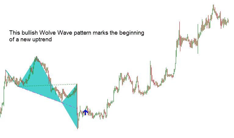 Wolfe Wave
