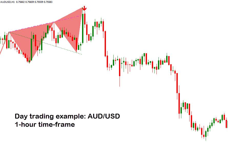 AUD/USD hourly time-frame