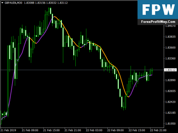 Download Averages Heiken Ashi Smoothed Lines Forex Metatrader4 Indicator