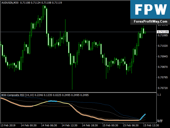 Download Composite Rsi One of The Best Mt4 Indicators