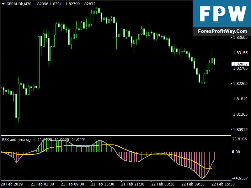 Download Rsi Histo Forex Signals Metatrader4 Indicator l Forex Mt4 Indicators