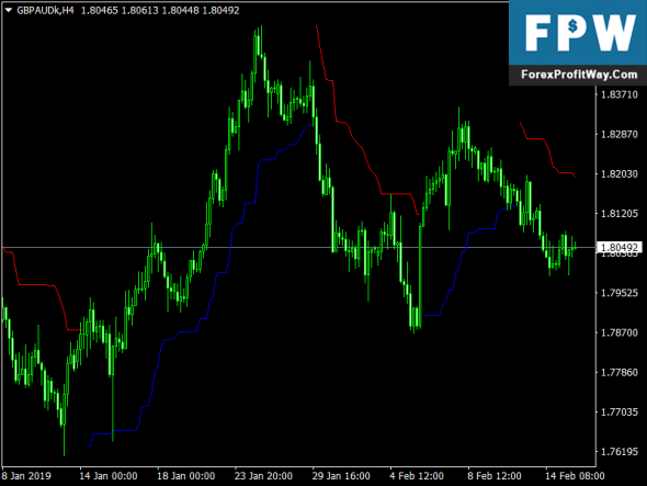 Download Forex Chandelier Stops Forex Mt4 Indicator