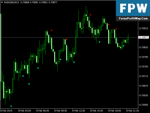 Download LWMA Crossover Forex Signal Mt4 Indicator