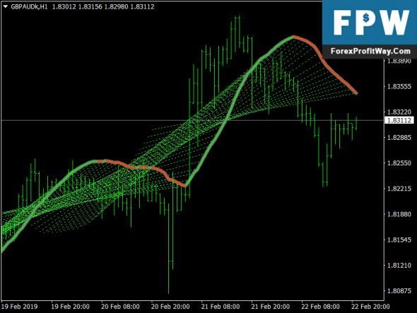 Download Linear regression sketcher Metatrader4 Forex Indicator