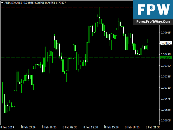 Download Pivots Hi Low Forex Indicator For Mt4